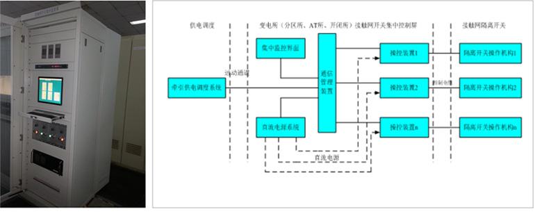 正反转控 制电路转移到接触网开关集中监控屏内,具备远程,当地和检修